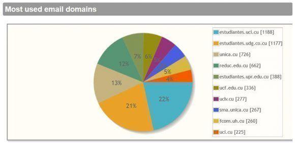 Dominios que más acceden a la red.
