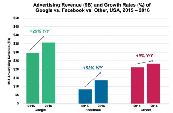 crecimiento-ingresos-de-facebook-y-google
