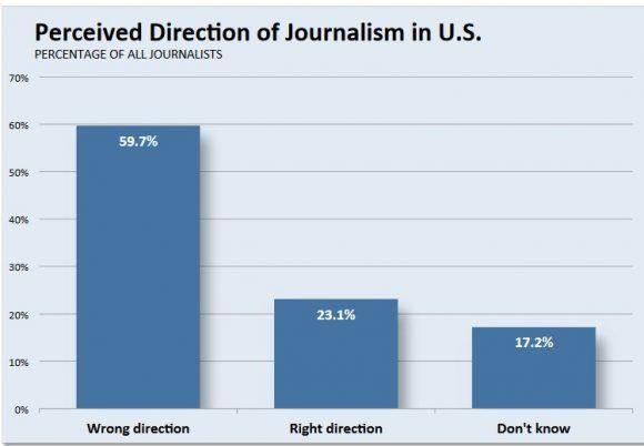 Percepción de los periodistas estadounidenses sobre el periodismo. Fuente: Estudio de la Universidad de Indiana 2014
