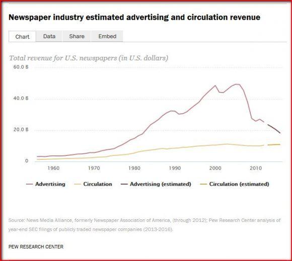Histórico de ingresos por publicidad y circulación de la prensa escrita de EE.UU. Fuente: Pew research Center
