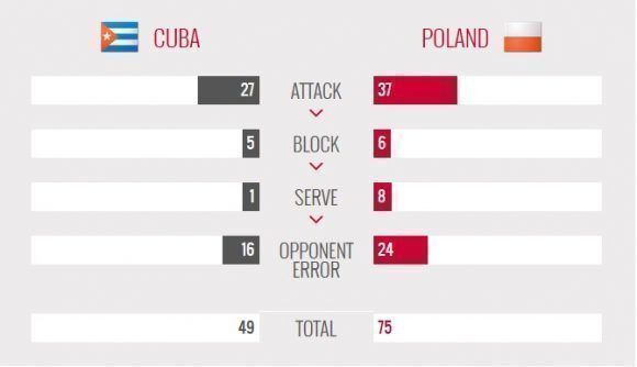 estadisticas-cuba-polonia-final-sub-21