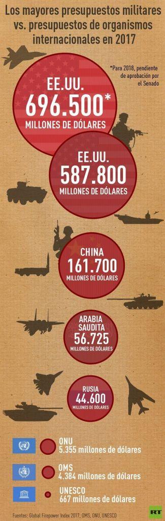 grafica-presupuestos-militares