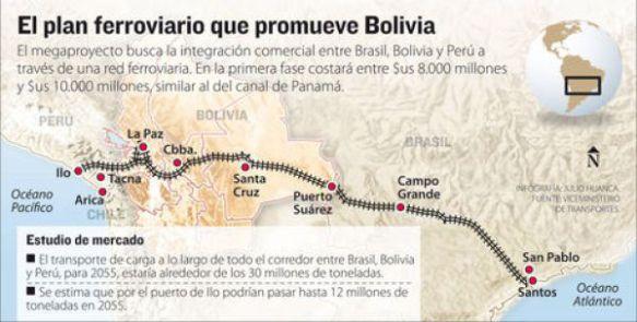 Ruta del Tren Bioceánico. Infografía: La Razón.